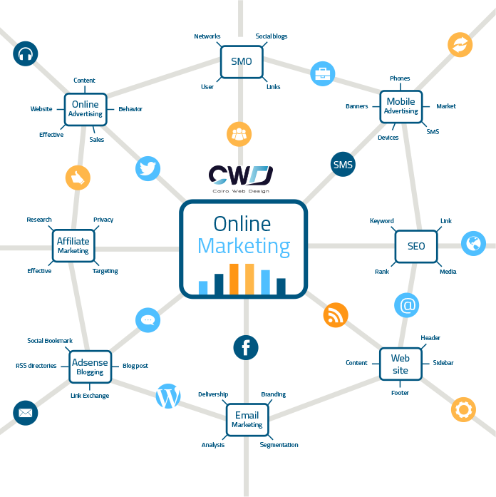 Social Marketing Process