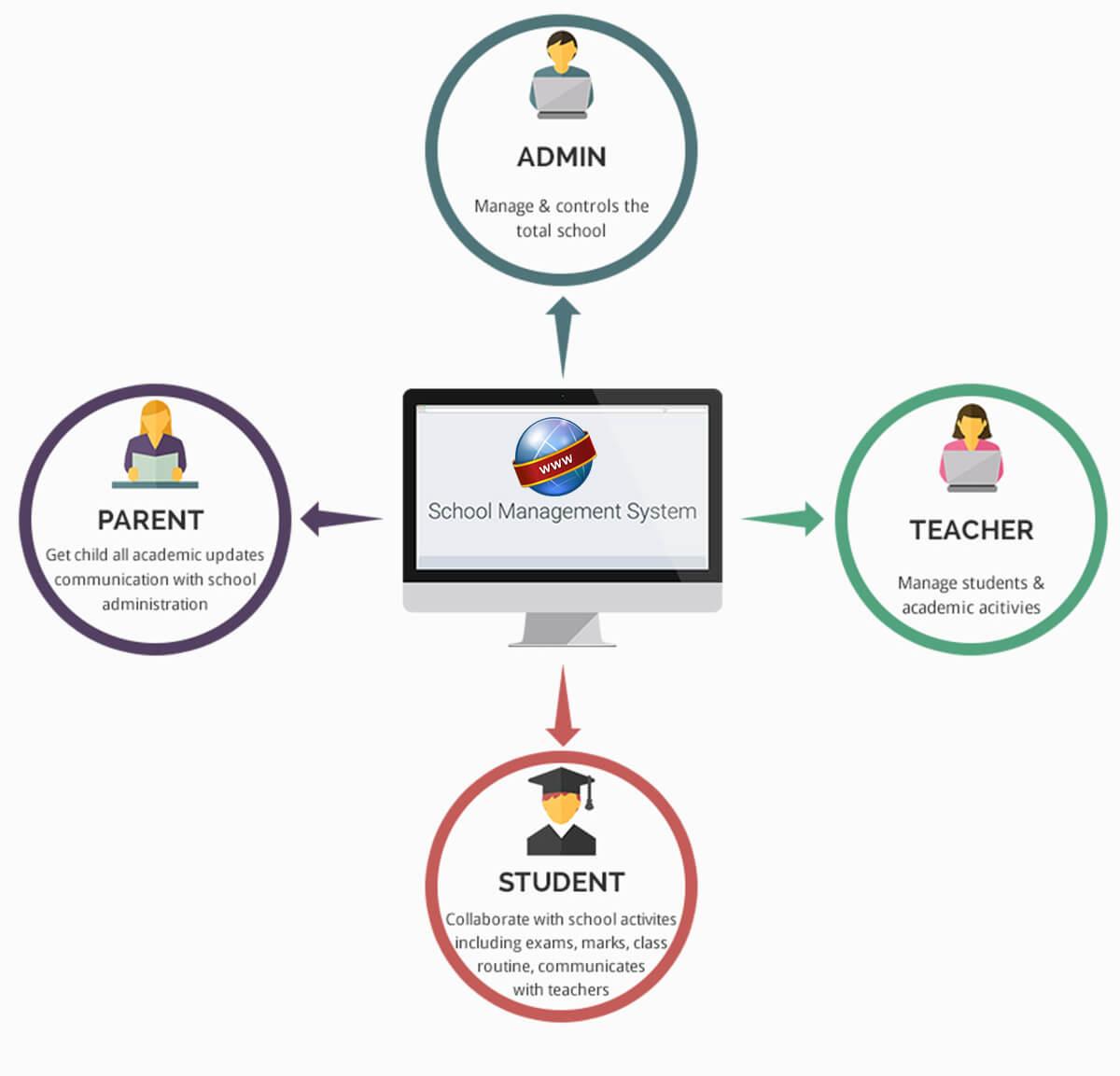 School Management System Develop Cairo Web Design